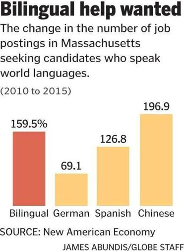 Which job seekers are in hot demand? Bilingual workers. - The ...